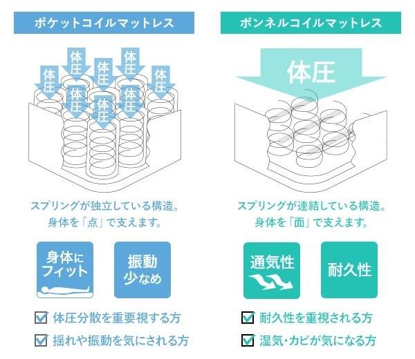 ボンネルコイルとポケットコイル比較